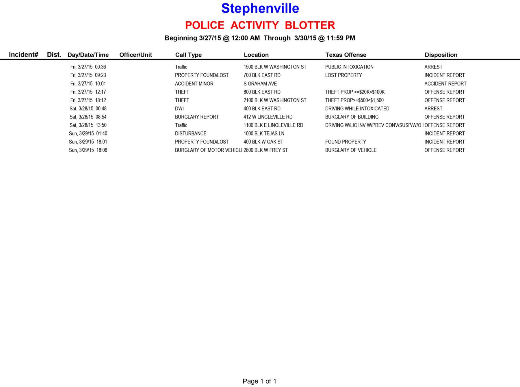 20150327-0330 Police Activity Blotter